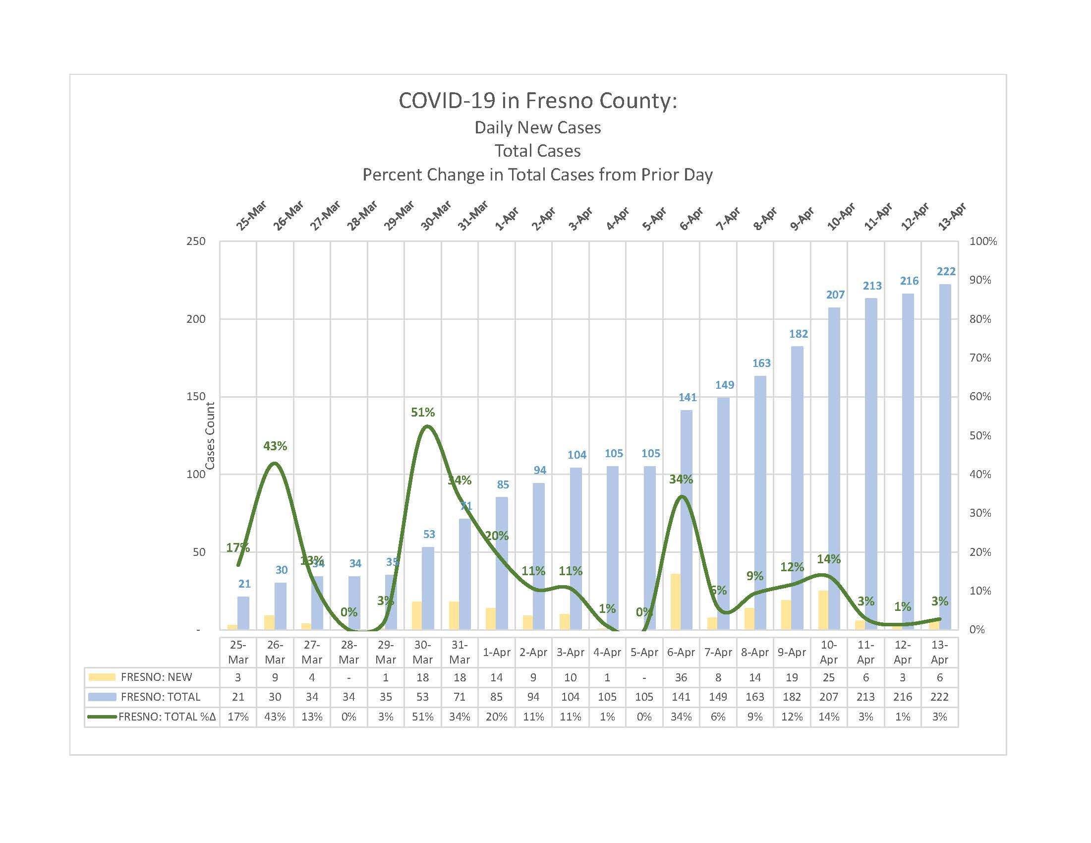 2020-04-13 Charts of Cases and Deaths